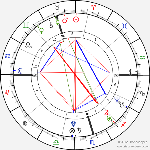 Miranda Kerr Birth Chart Horoscope, Date of Birth, Astro