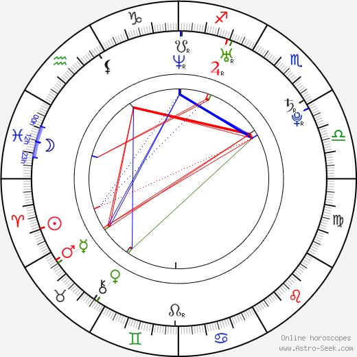 Rudolf Götz день рождения гороскоп, Rudolf Götz Натальная карта онлайн