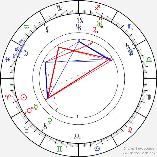 Ryan Clark день рождения гороскоп, Ryan Clark Натальная карта онлайн