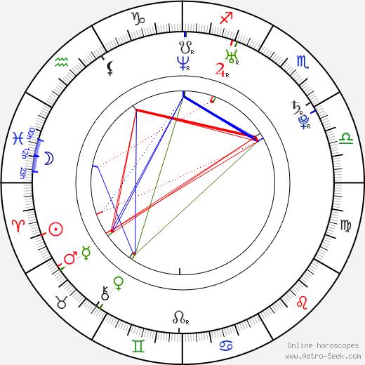 Райан Мерриман Ryan Merriman день рождения гороскоп, Ryan Merriman Натальная карта онлайн