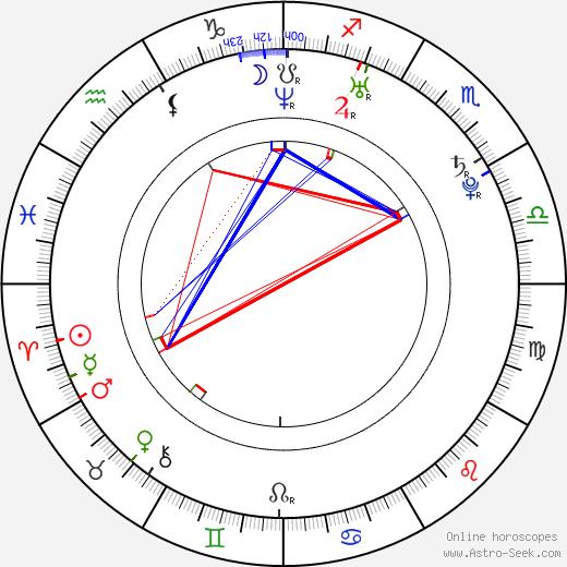Sammy Sum день рождения гороскоп, Sammy Sum Натальная карта онлайн