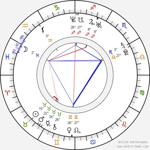 Adrianne Palicki birth chart, biography, wikipedia 2019, 2020