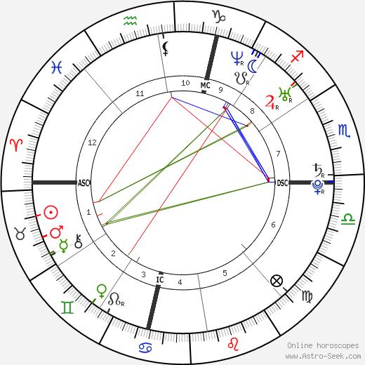 Alain Bernard astro natal birth chart, Alain Bernard horoscope, astrology