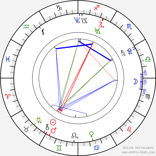 Alexandre Rodrigues astro natal birth chart, Alexandre Rodrigues horoscope, astrology