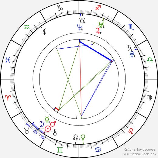 Alicja Bachleda astro natal birth chart, Alicja Bachleda horoscope, astrology