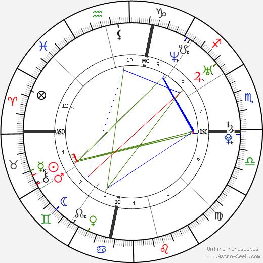 Amber Tamblyn astro natal birth chart, Amber Tamblyn horoscope, astrology