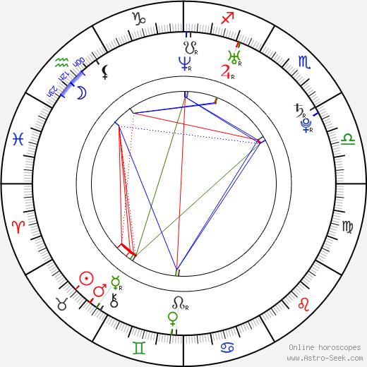 Annie Villeneuve birth chart, Annie Villeneuve astro natal horoscope, astrology