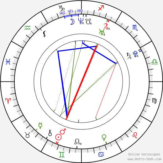 Ben Mansfield день рождения гороскоп, Ben Mansfield Натальная карта онлайн