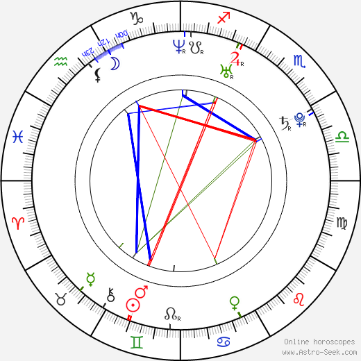 Denis Kuljaš birth chart, Denis Kuljaš astro natal horoscope, astrology
