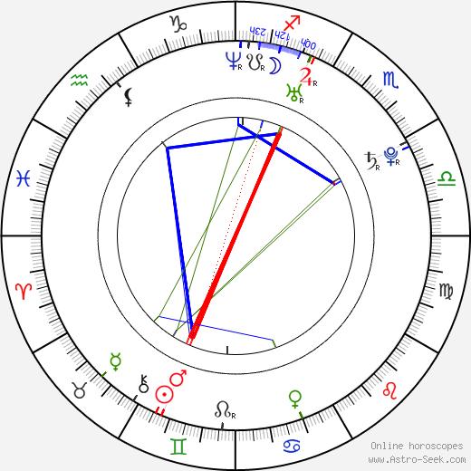 Dennis Brucks astro natal birth chart, Dennis Brucks horoscope, astrology