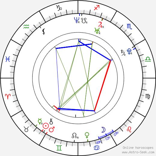 Dimitar Stoyanov tema natale, oroscopo, Dimitar Stoyanov oroscopi gratuiti, astrologia