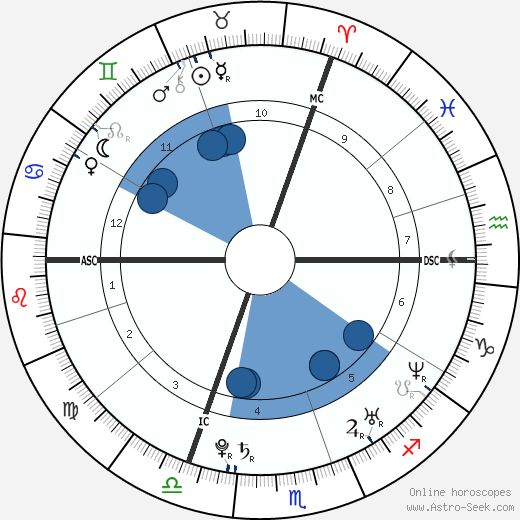 Germain Chardin wikipedia, horoscope, astrology, instagram