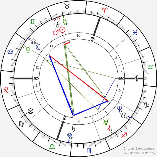 Germain Chardin день рождения гороскоп, Germain Chardin Натальная карта онлайн