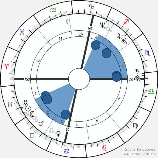 Grégory Lemarchal wikipedia, horoscope, astrology, instagram