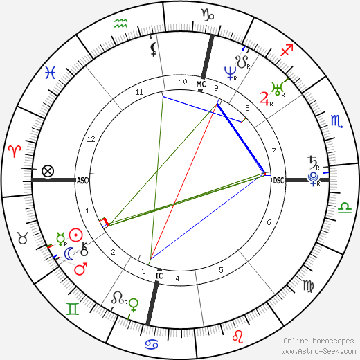 Grégory Lemarchal astro natal birth chart, Grégory Lemarchal horoscope, astrology