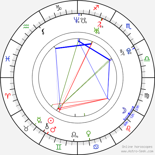 H. Olliver Twisted birth chart, H. Olliver Twisted astro natal horoscope, astrology