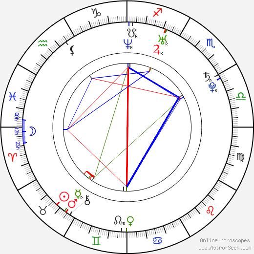 Hee-jin Jang astro natal birth chart, Hee-jin Jang horoscope, astrology