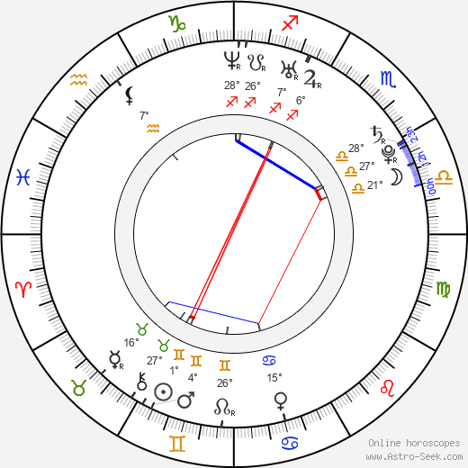 Heidi Range birth chart, biography, wikipedia 2019, 2020