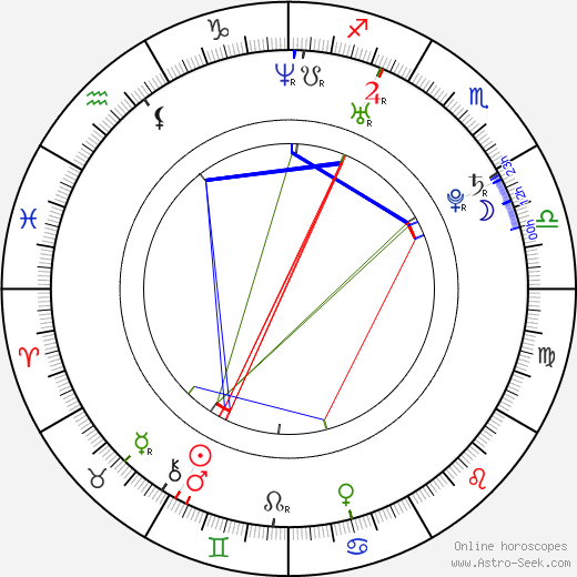 Heidi Range astro natal birth chart, Heidi Range horoscope, astrology