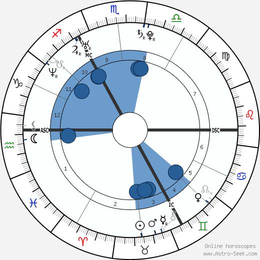 Henry Cavill wikipedia, horoscope, astrology, instagram