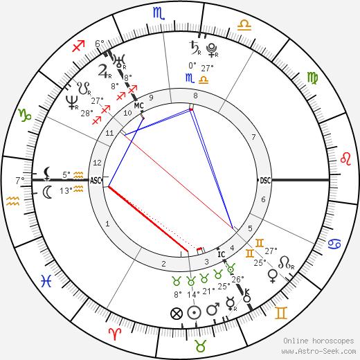 Henry Cavill birth chart, biography, wikipedia 2018, 2019