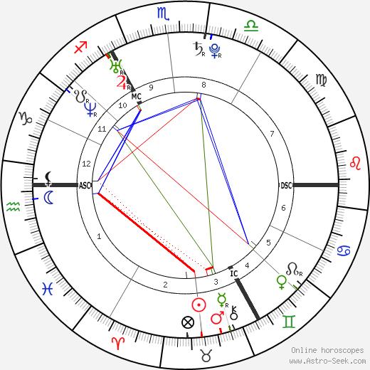 Henry Cavill astro natal birth chart, Henry Cavill horoscope, astrology
