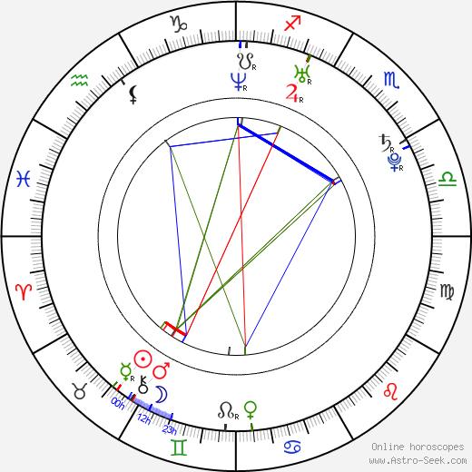Jacob Reynolds astro natal birth chart, Jacob Reynolds horoscope, astrology