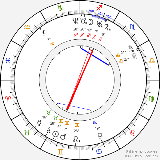 Jan Brynych birth chart, biography, wikipedia 2019, 2020