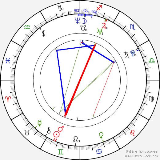 Jernej Damjan birth chart, Jernej Damjan astro natal horoscope, astrology