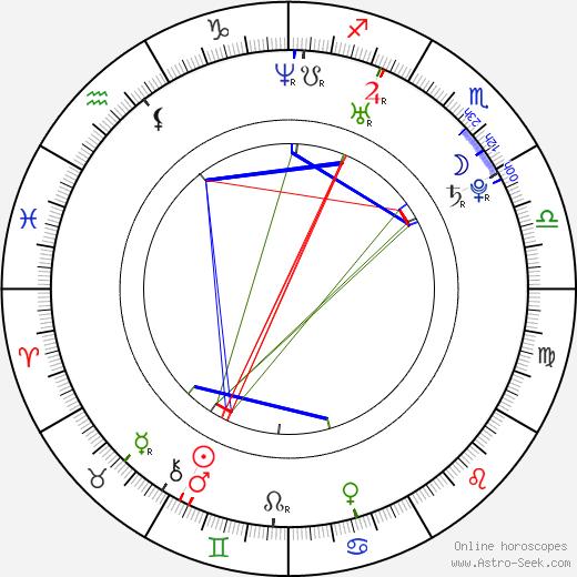 Joey Acuna Jr. birth chart, Joey Acuna Jr. astro natal horoscope, astrology