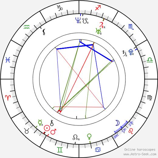 Kateřina Čechová birth chart, Kateřina Čechová astro natal horoscope, astrology