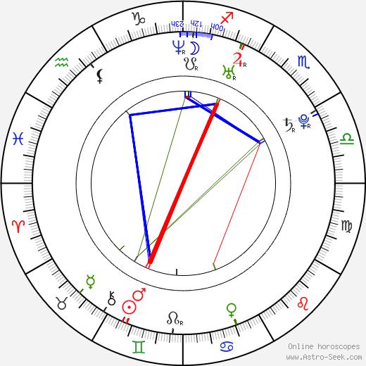 Krista Kosonen astro natal birth chart, Krista Kosonen horoscope, astrology