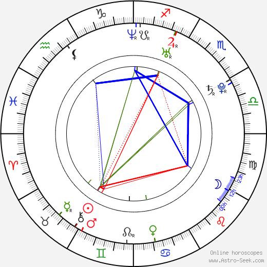 Kyle Patrick Alvarez astro natal birth chart, Kyle Patrick Alvarez horoscope, astrology