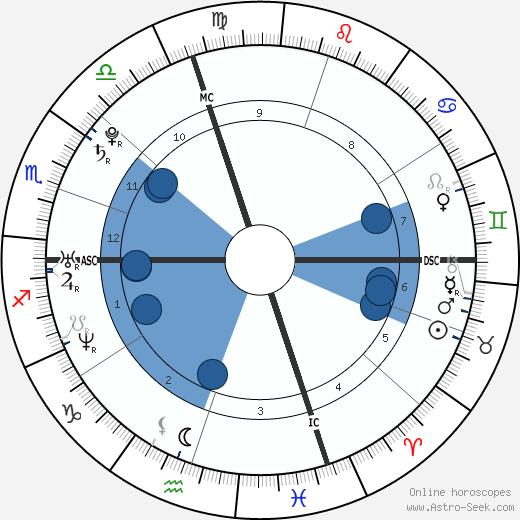 Lydia Warren wikipedia, horoscope, astrology, instagram
