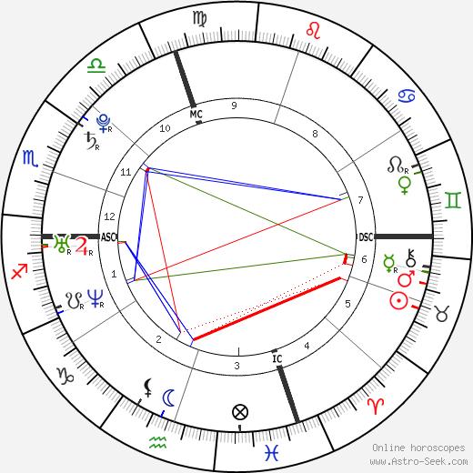 Lydia Warren день рождения гороскоп, Lydia Warren Натальная карта онлайн