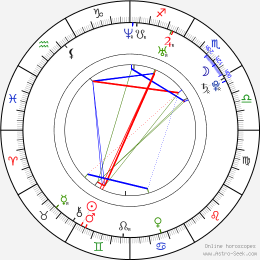 Marta Gonzalez Liriano день рождения гороскоп, Marta Gonzalez Liriano Натальная карта онлайн