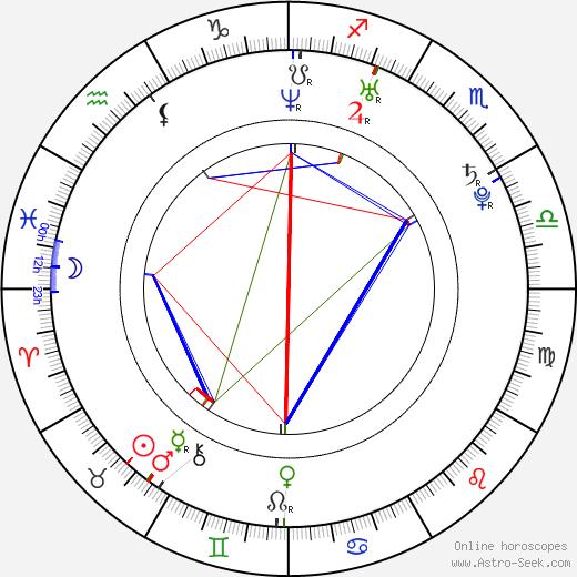 Matt Willis день рождения гороскоп, Matt Willis Натальная карта онлайн