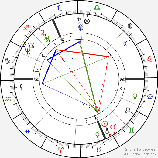 Michaela McManus astro natal birth chart, Michaela McManus horoscope, astrology