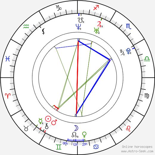 Michaela Merklová день рождения гороскоп, Michaela Merklová Натальная карта онлайн
