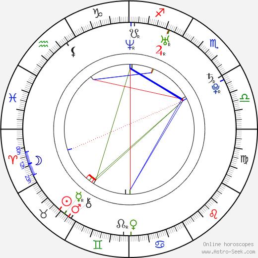 Michal Dalecký birth chart, Michal Dalecký astro natal horoscope, astrology