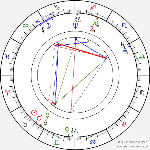 Morgan Kibby birth chart, Morgan Kibby astro natal horoscope, astrology