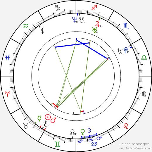 Нэнси Аджрам Nancy Ajram день рождения гороскоп, Nancy Ajram Натальная карта онлайн