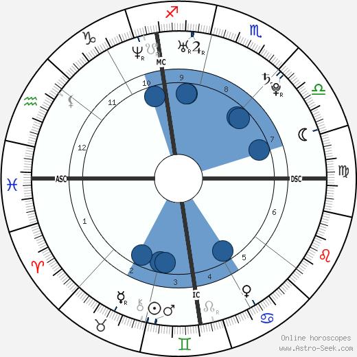 Niccolo Galli wikipedia, horoscope, astrology, instagram