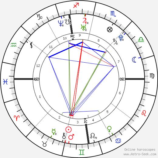 Niccolo Galli tema natale, oroscopo, Niccolo Galli oroscopi gratuiti, astrologia