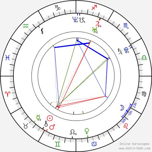 Ondřej Krejcar день рождения гороскоп, Ondřej Krejcar Натальная карта онлайн