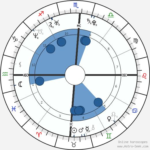 Raquel Zimmerman wikipedia, horoscope, astrology, instagram