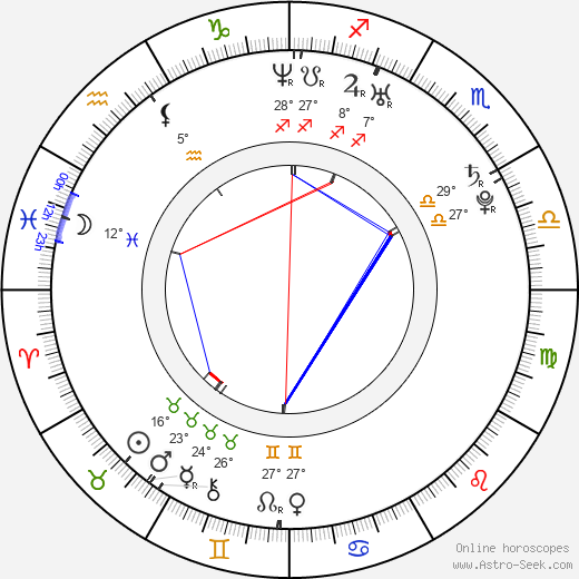 Sha birth chart, biography, wikipedia 2018, 2019