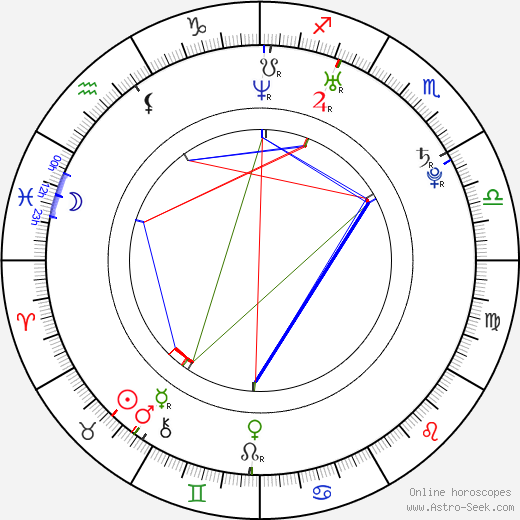 Sha astro natal birth chart, Sha horoscope, astrology