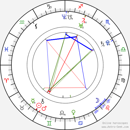 Šičinosuke Nakamura birth chart, Šičinosuke Nakamura astro natal horoscope, astrology