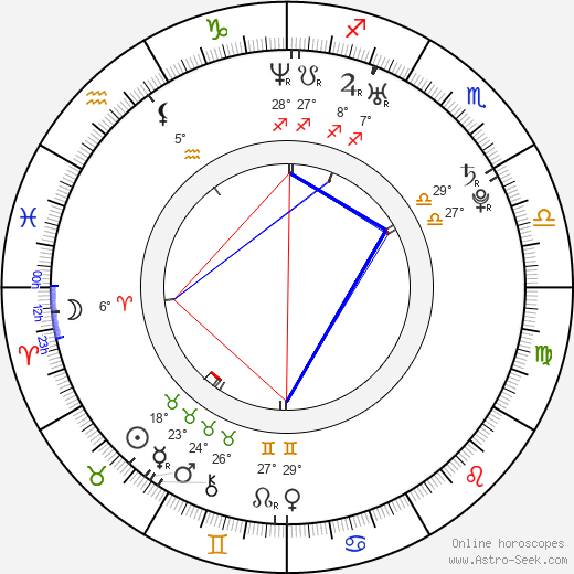 Vendula Bednářová birth chart, biography, wikipedia 2019, 2020